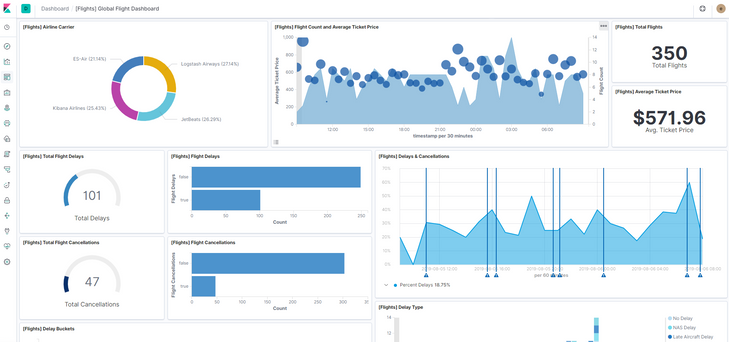 Kibana allows the end user to visualize Elasticsearch data.