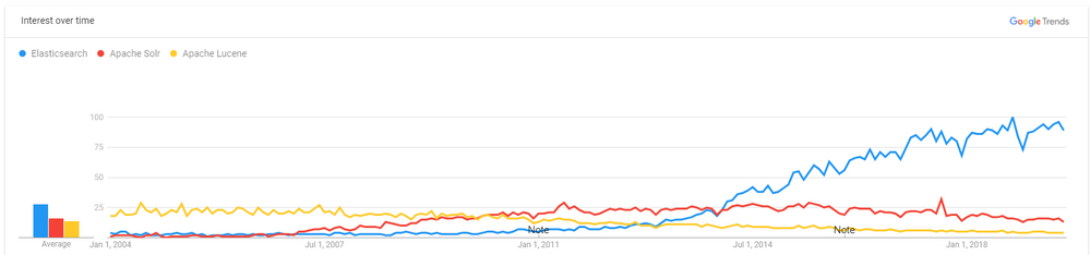 Interest in Elasticsearch has rapidly increased over the last 5 years.