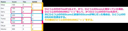 Alteryx Excel 比較 RANK関数 RANKEQ関数 MultiRowFormula 詳細例 LHit.png