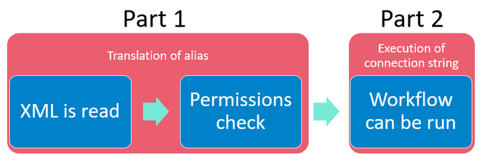 gdc-process.png