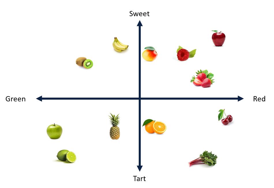 fruitEmbeddings.png