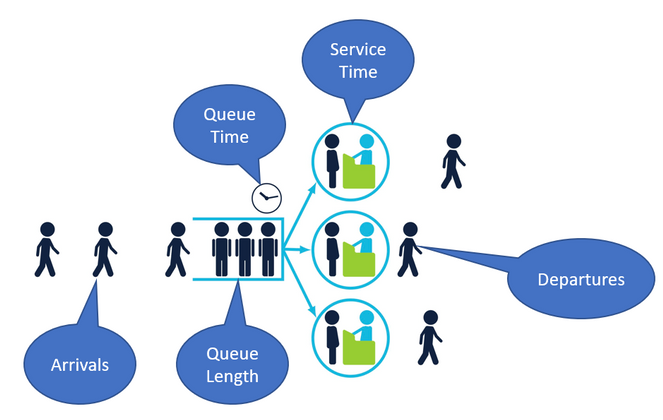 Queueing-Example.PNG