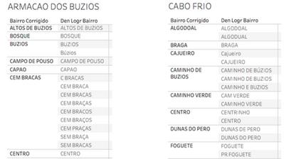 Exemplo dos nomes dos bairros e suas variáveis que aparecem nos registros das denúncias.