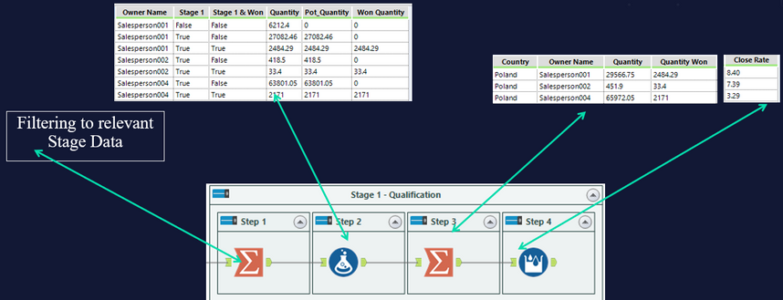 This model is very simple and the output of is a weekly updated dashboard that goes into Tableau's BI visualization tool.