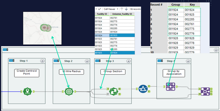 Use Alteryx Spatial Tools to Group Facilities in a 10 Mile radius