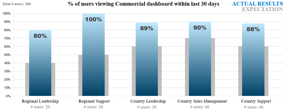 End user dashboard active participation rates