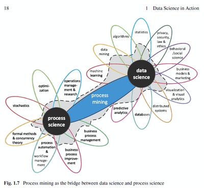 Figure 1 Process mining bridges process & data science (van der Aalst, Process mining: Data science in action (Second edition), 2016, p. 18)