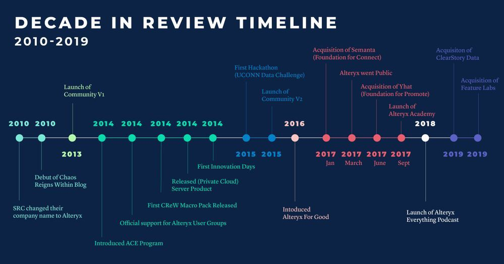 Community_DecadeInReview_Infographic3_Social_1200x628px-01.jpg