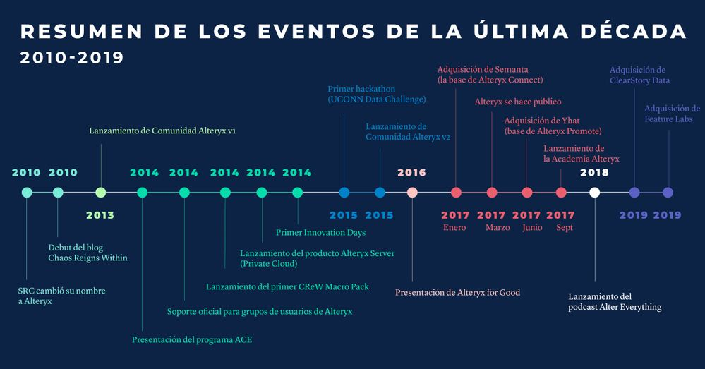 Community_DecadeInReview_Infographic3_Social_1200x628px_Spanish-01.jpg