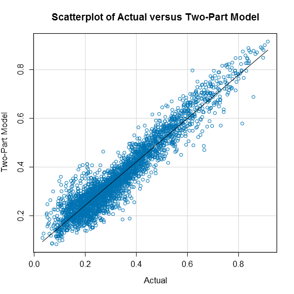 Figure 1. Predicted versus Actual Value for the Two-Part Model