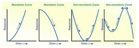 monotonic.jpg