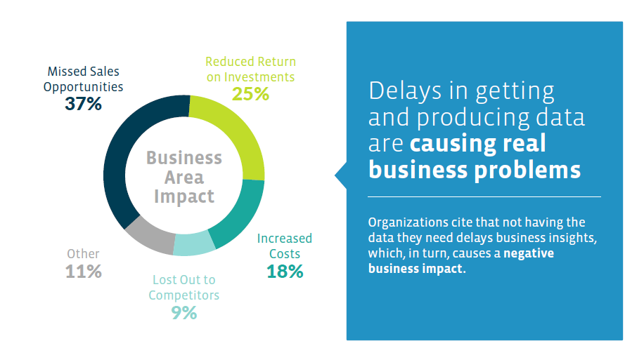 Delays in getting and producing data are causing real business problems