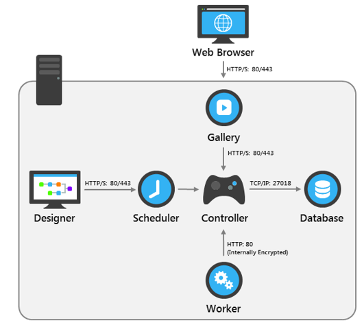 Solved: Do I need Alteryx Designer Desktop tool to be able