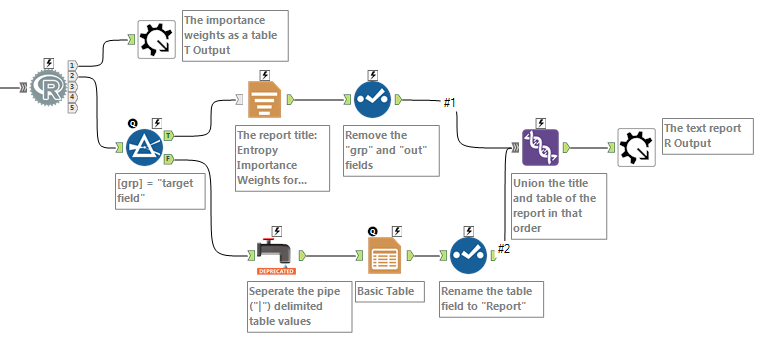 Figure 1: The reporting portion of the macro