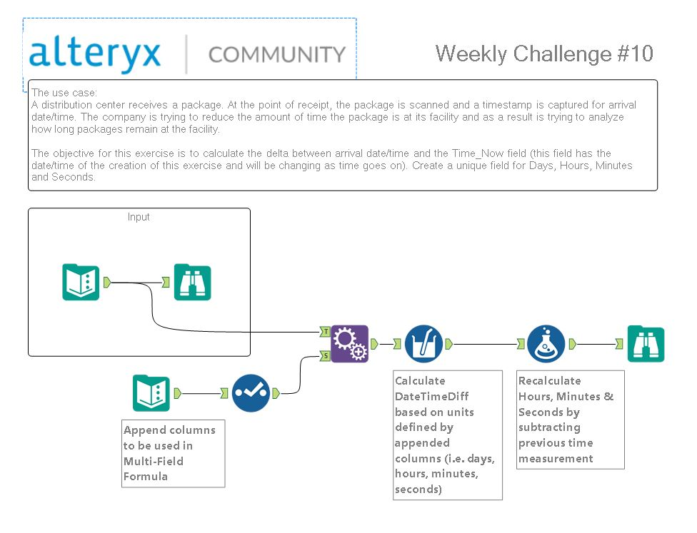 Challenge #10: Date Time Calculations - Alteryx Community