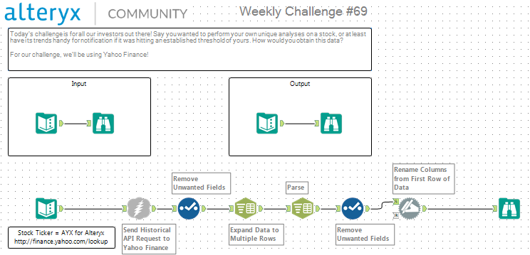 Challenge 69 Web Stock Data Alteryx Community
