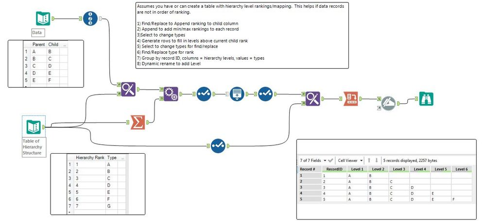 Solved: Break Hierarchy into multiple levels - Alteryx Community