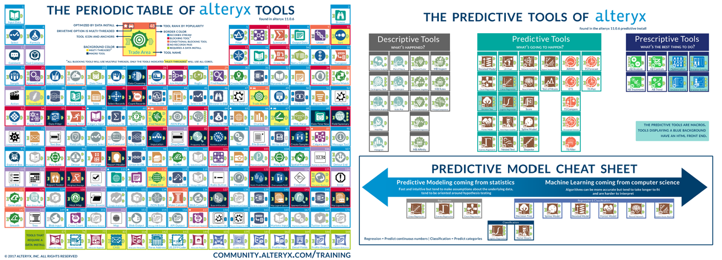 Periodic Table chemistry chart periodic table pdf : The Periodic Table of Alteryx tools - Alteryx Community