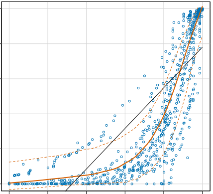 Best-Fit Smooth Curve - Alteryx Community