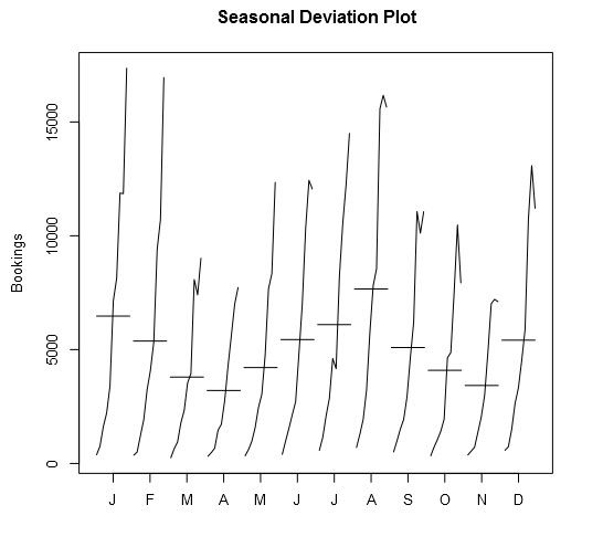 Seasonal Deviation.jpg