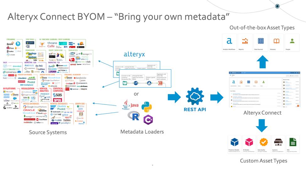 "Alteryx Connect BYOM – ""Bring your own metadata"" w    - Alteryx"