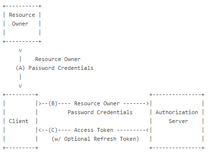 Resource Owner Password.png