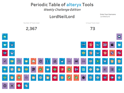 Period of Table of alteryx Tools.png
