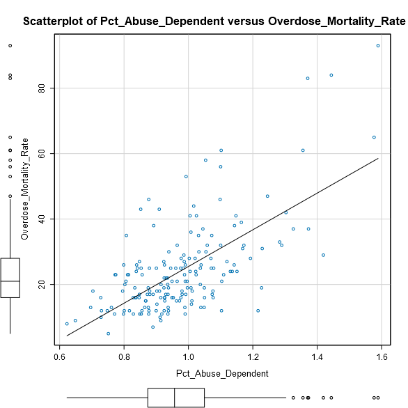 abuse_dependent_vs_overdose_mortality_rate.png