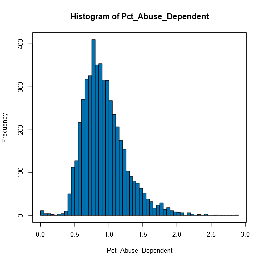 Histogram_Estimated_Pct_Abuse_Depend.png