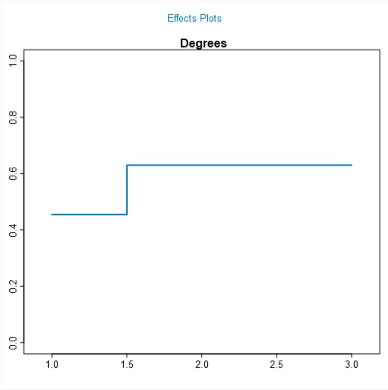 13 - Spline Model Effects.png