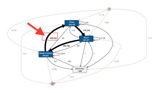 Initial-process-map-markup_small