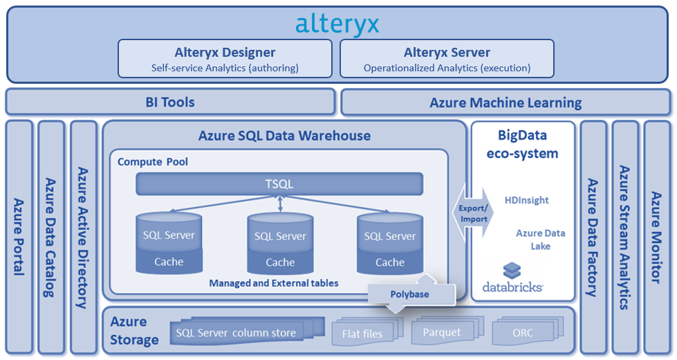A Modern Foundation for Big Data-Driven Organizati    - Alteryx