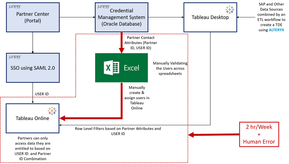 Automated Partner Access Provisioning to Tableau D    - Alteryx