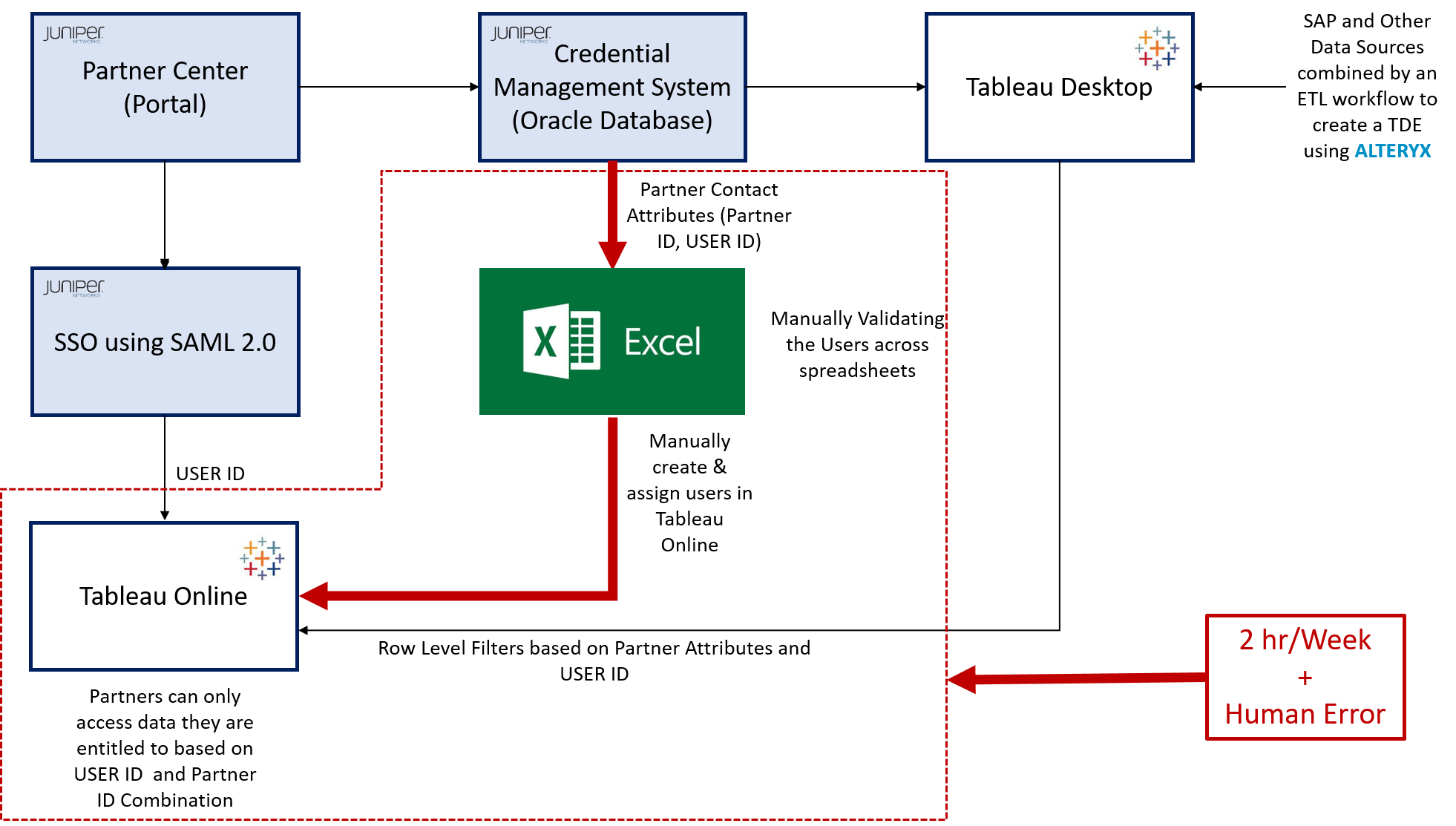 Automated Partner Access Provisioning to Tableau D