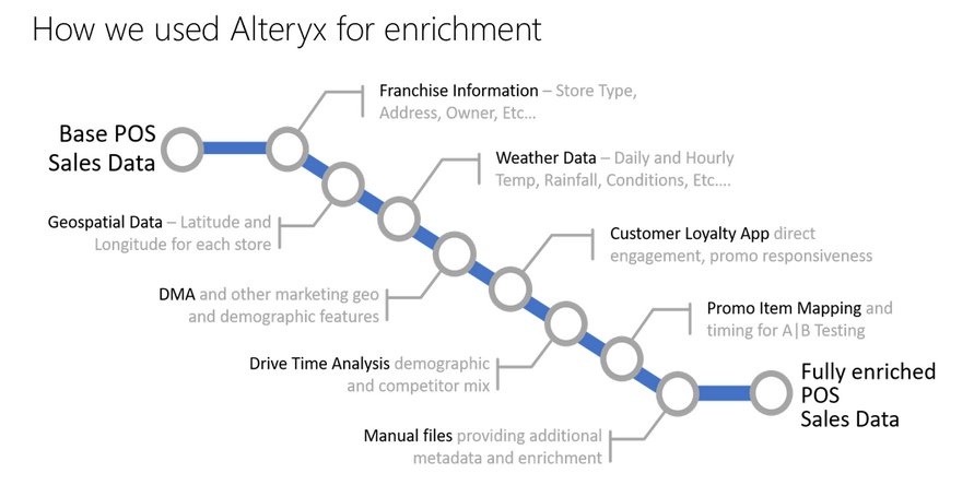 Alteryx enrichment.PNG