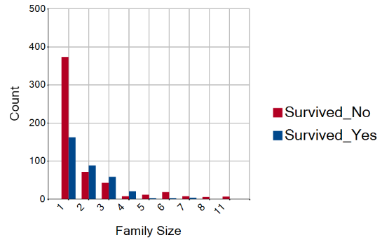 Family Size.png