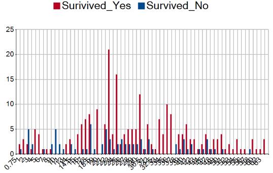 Survival of Women.png