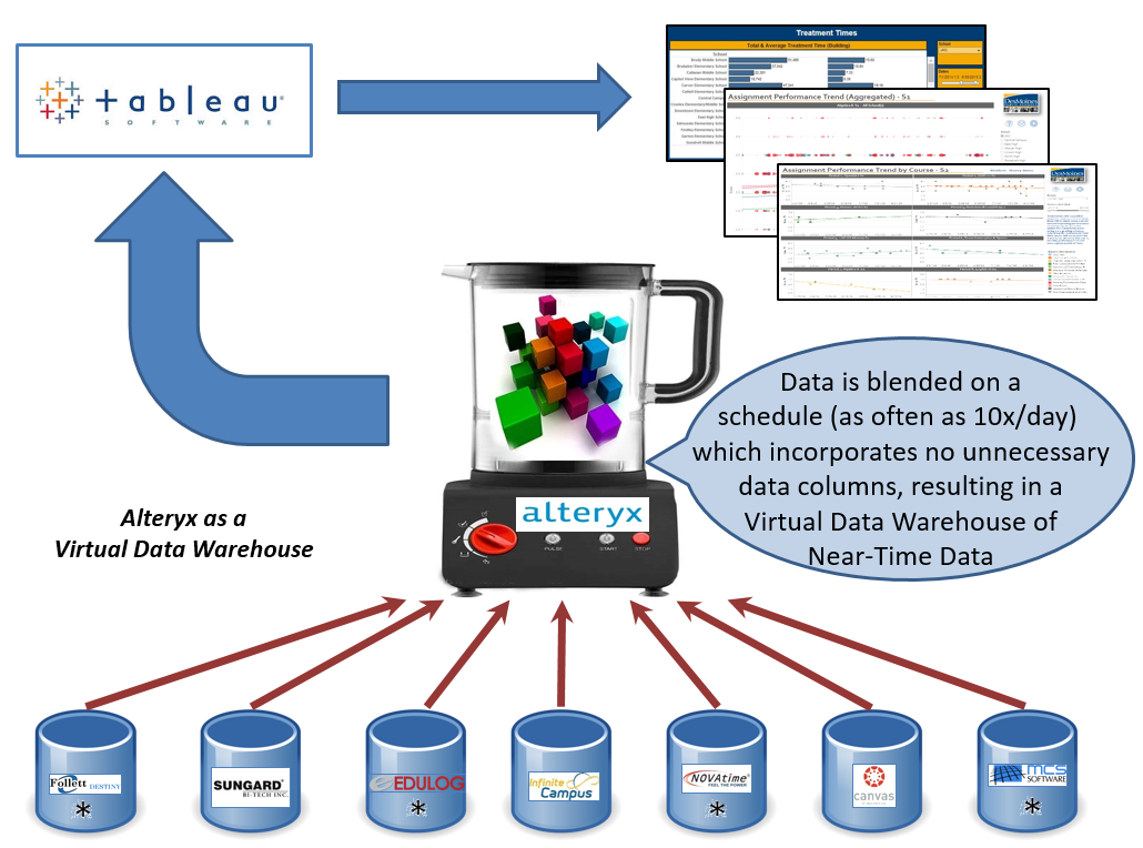 Alteryx Providing the Data Source Functionality of