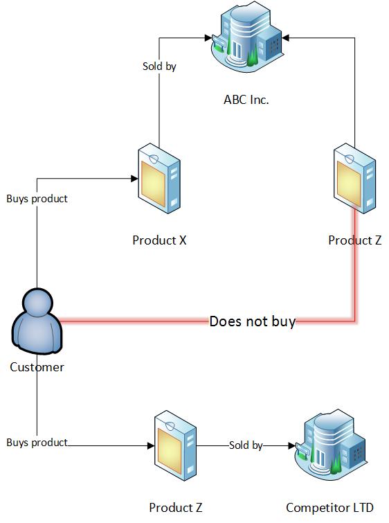 cross_sales.png