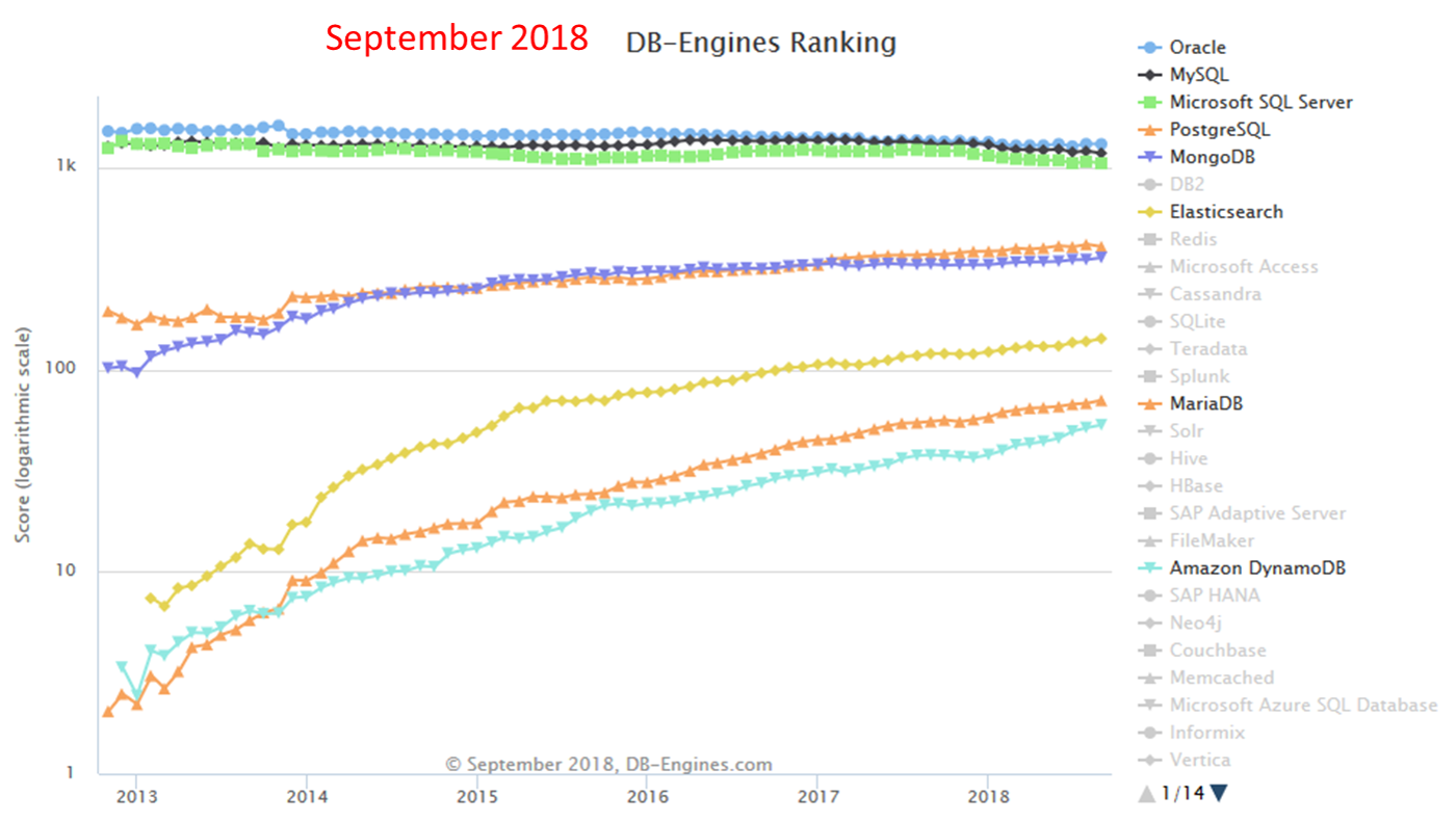More DB connections based on current rankings? - Alteryx Community