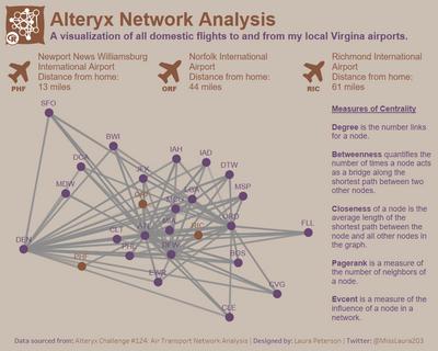 Alteryx Network Analysis.png