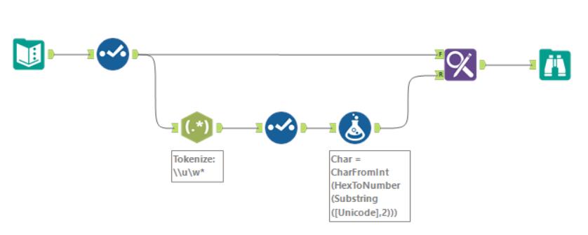 Convert Unicode to Language Text - Alteryx Community