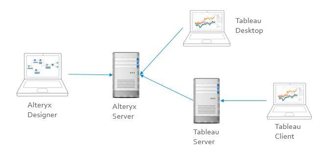 Alteryx Analytics 10 5: Alteryx Web Data Connector    - Alteryx