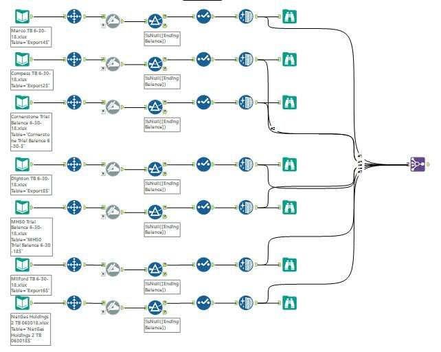 This is the current workflow bring in and making the data uniform