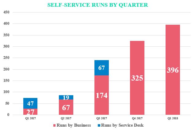 BCBS Self-service graph.PNG