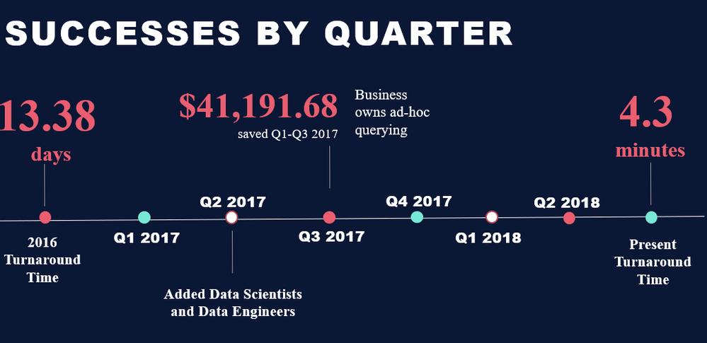 BCBS Success by quarter.PNG