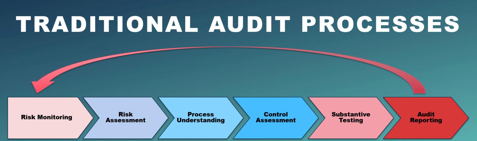 Transforming Internal Audit at Aetna - Alteryx Community