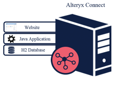 Connect Architecture Overview