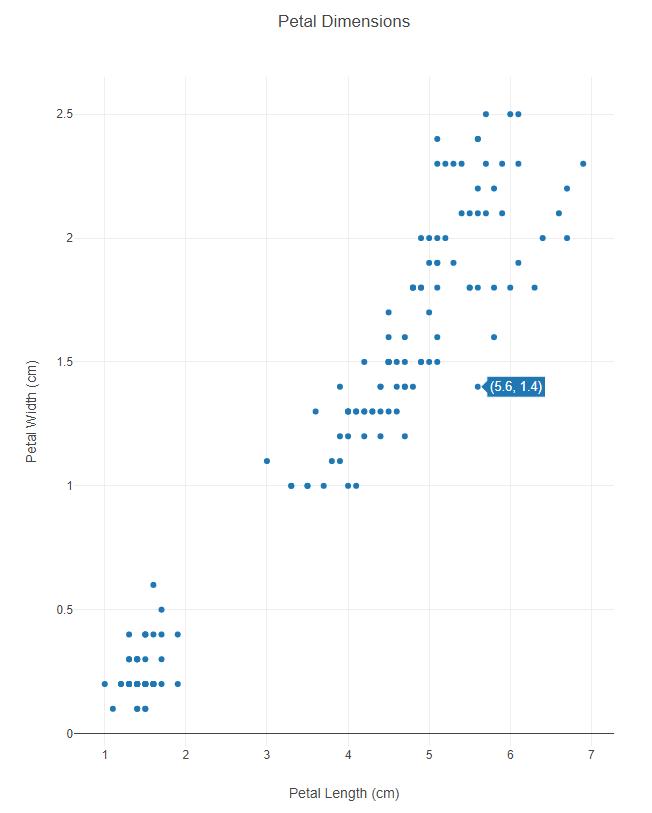 Charts show relationships among data