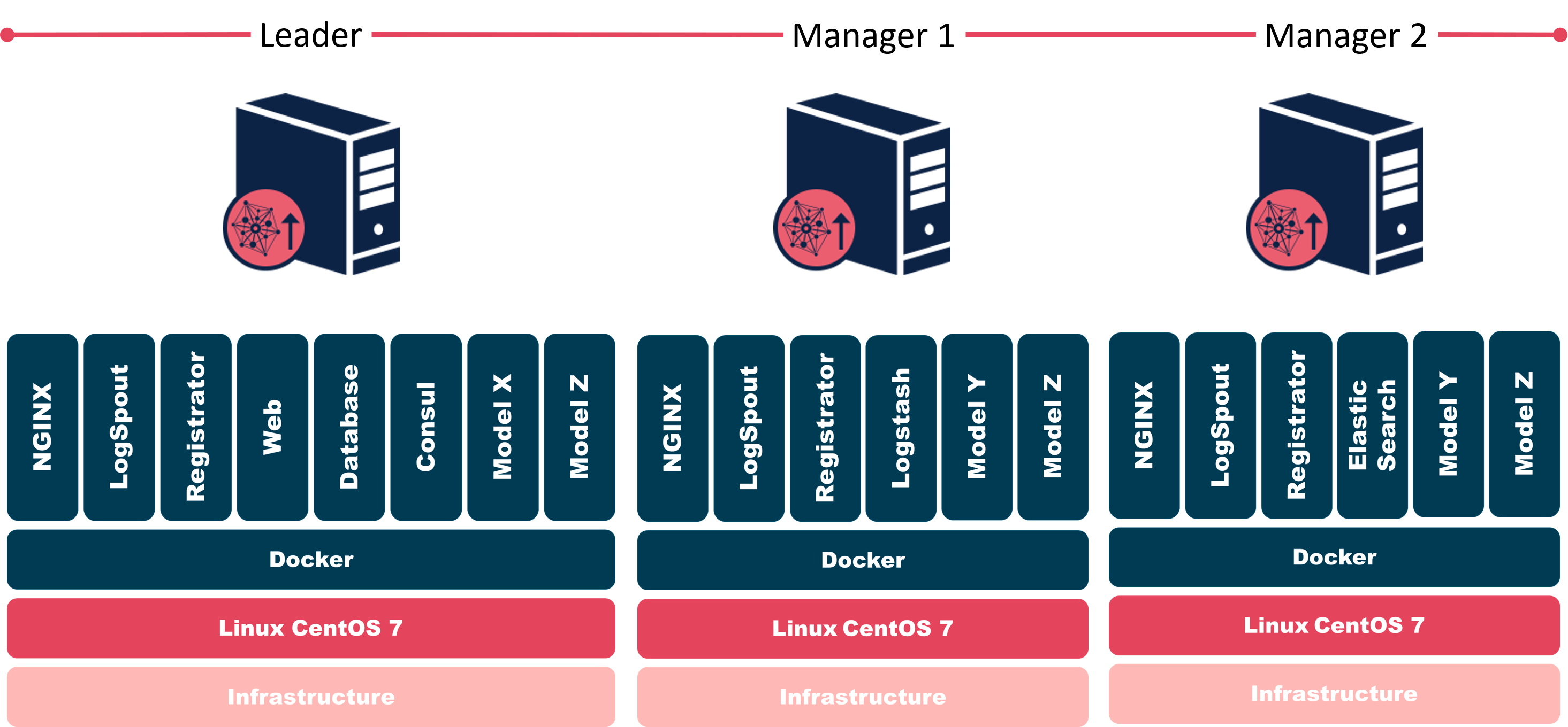 An Overview of Promote's Architecture - Alteryx Community